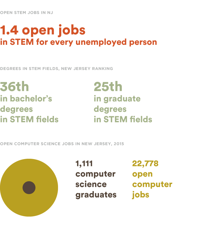 Prepare Your Child For Stem Subjects: Preparing The Children Of Today For The Jobs Of Tomorrow